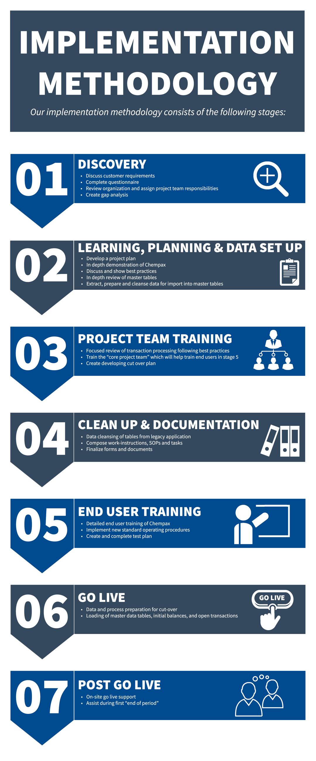 Implementation Methodology.png