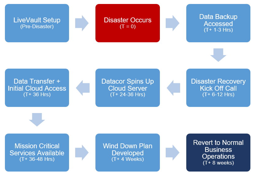 Datacor Disaster Recovery Services