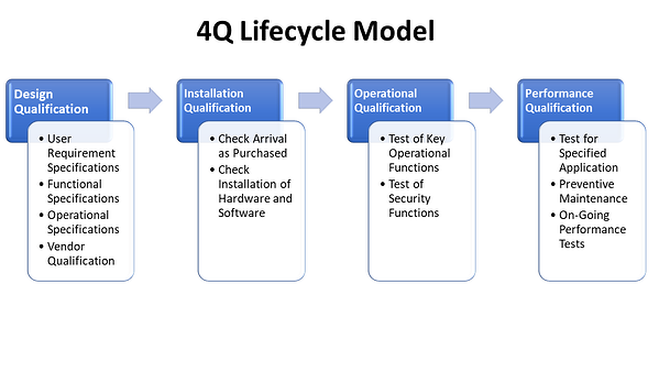 4Q Lifecycle Model