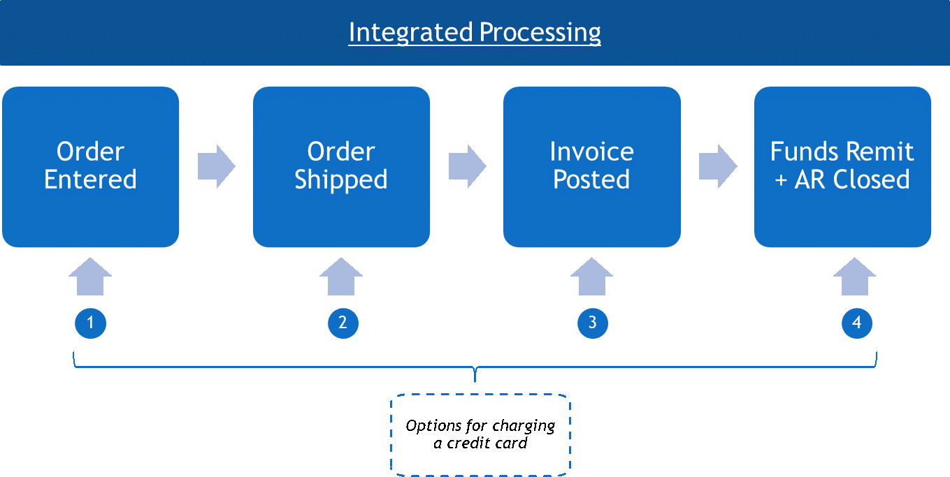 Integrated Credit Card Acceptance Workflow